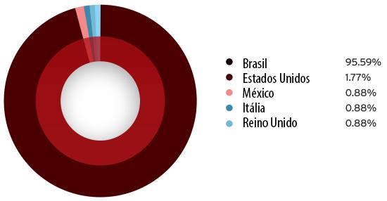 Figura3. Distribuição de máquinas afetadas pelo FighterPOS